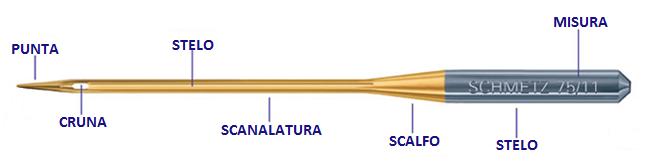 Anatomia dell'ago per macchina da cucire